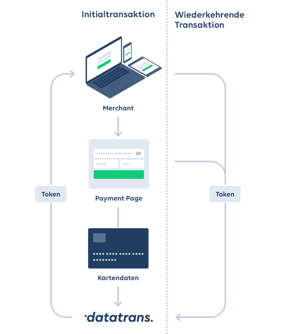 datatrans tokenizer payment process.png