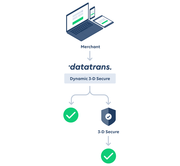 Datatrans AG – Dynamic 3-D Secure.