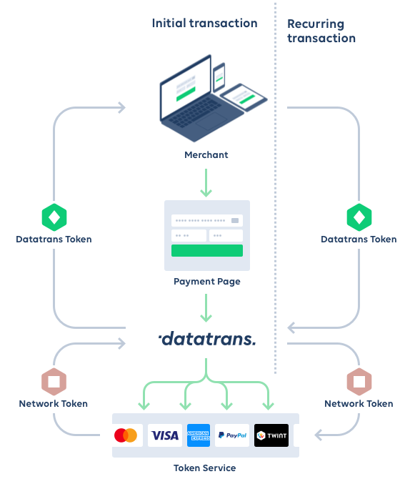 Datatrans AG – One interface for all token services.