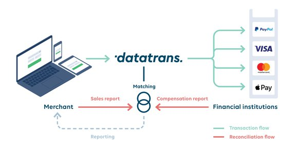 Datatrans AG – Missing amounts identified quickly.