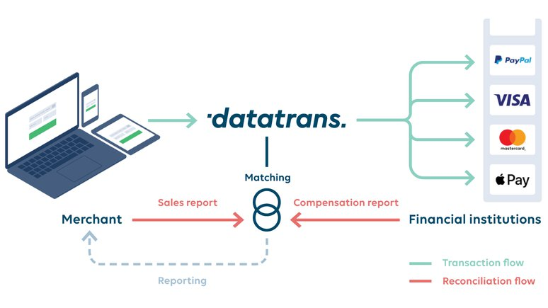 Datatrans AG – Smart service, speedy reconciliation.