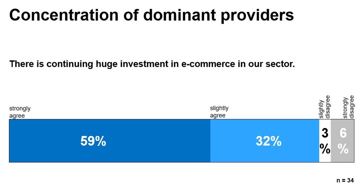 E-Commerce Report 2019: Concentration of dominant providers