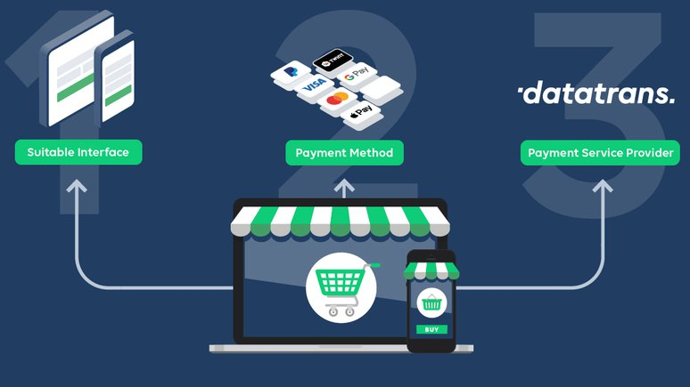 Datatrans AG – Your Online Shop: Three-Step Guide