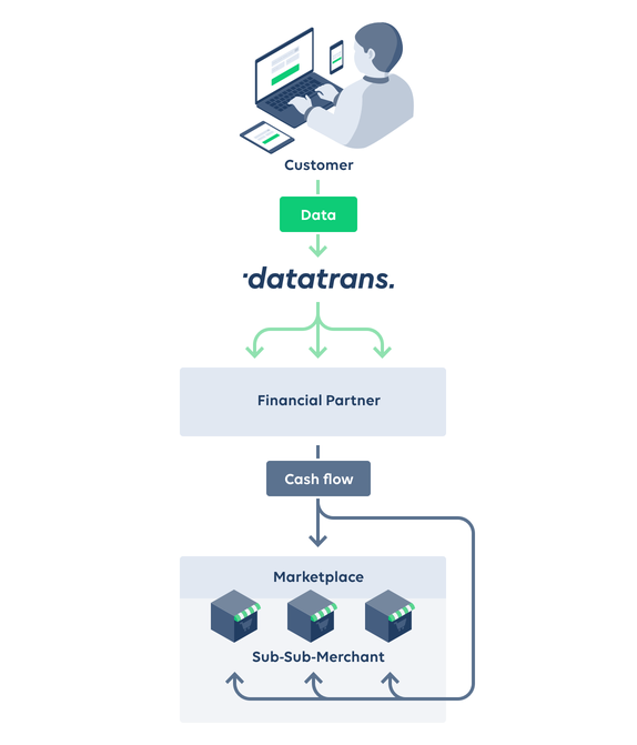 Datatrans AG – Here is how simple a marketplace transaction works.