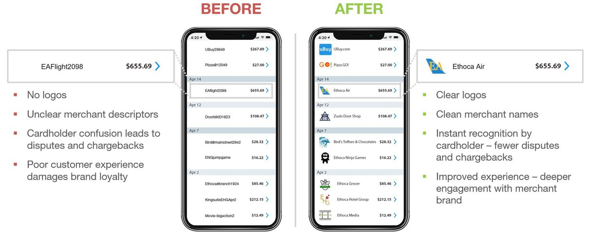Mastercard, Merchant Logo and Information, Before and After Image, Datatrans